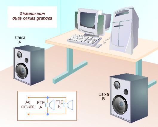 Figura 2 - Usando caixas maiores.