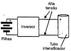A parte eletrônica consiste num inversor que gera alta tensão a partir de pilhas.