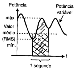 Valor médio quadrático (Root Mean Square).