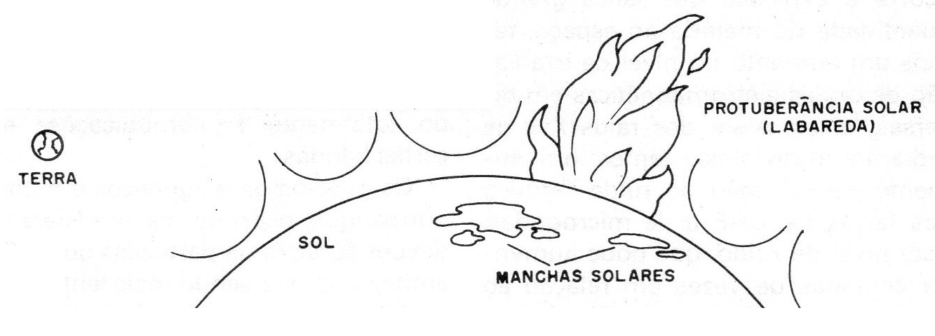 Figura 3 – As labaredas do sol