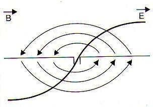 Figura 259 – Una antena por una corriente de alta frecuencia genera ondas electromagnéticas que se propagan por el espacio