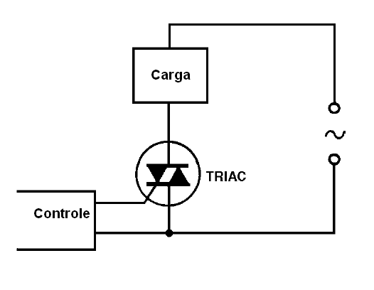 O uso do triac
