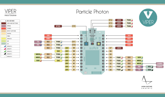 Figura 3 – Diagrama de pinos Particle Photon (Fonte: http://diotlabs.daraghbyrne.me/getting-started/images/ParticlePhotonPin.png)