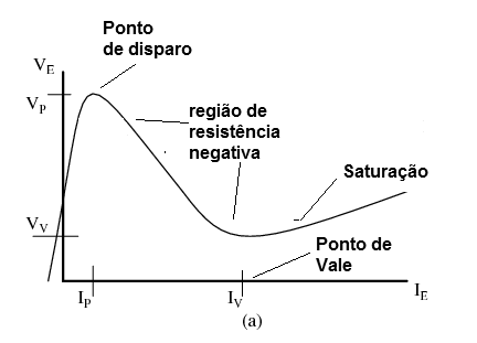 Figura 12 – Característica do PUT