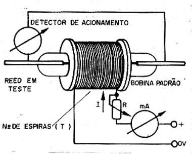 Medindo a sensibilidade de um reed switch.