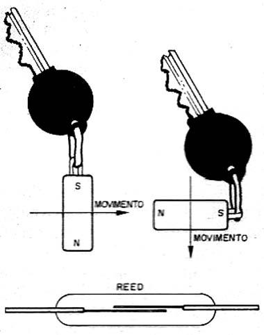 Modos de desativar alarmes com reed switches (alarmer para automóveis).
