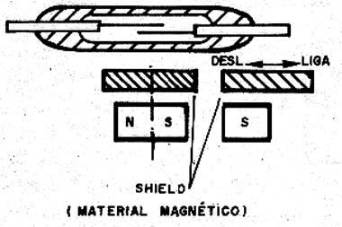 Acionamento por blindagem magnética.