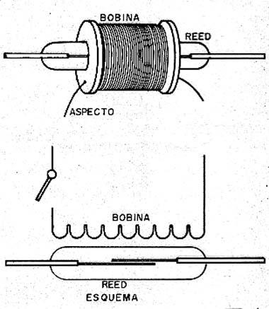 Acionamento por bobinas