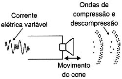 As ondas de compressão.