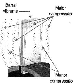 Barra vibrando: ondas de compressão e descompressão