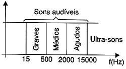 Espectro dos sons audíveis.