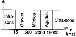 Espectro completo dos sons.