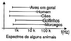 Faixas de sons ouvidos por diversos animais.