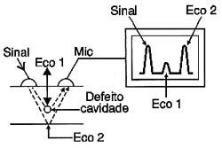 Detecção de falhas em materiais com ultra-som.