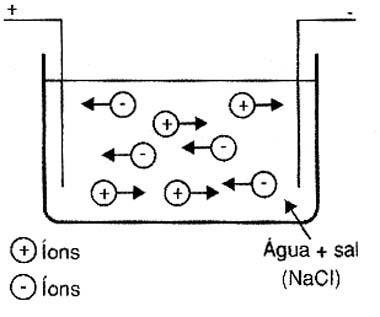 Numa solução a corrente elétrica consiste num fluxo de íons.