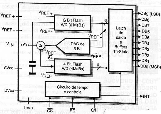 Diagrama interno do ADC1061