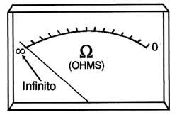 Figura 2 - A escala