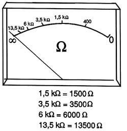 Figura 4 - Escala com 1 500 ? no centro