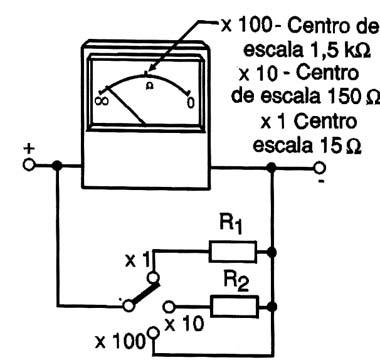 Figura 5- Mudando o fundo de escala com um shunt
